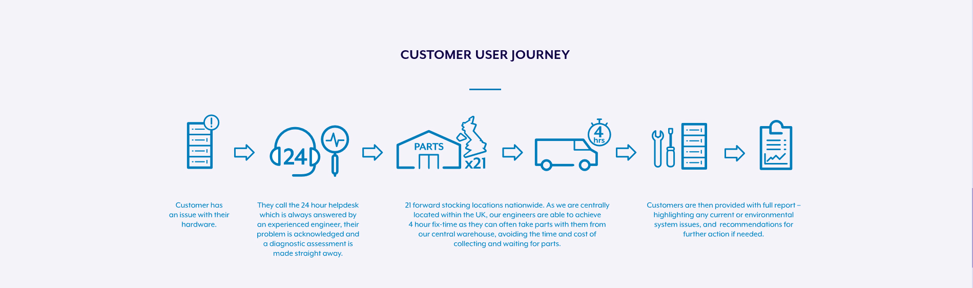 Finite IT Customer Journey